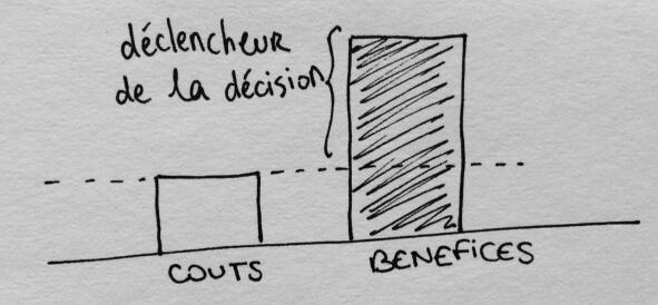 Comment fonctionne une décision instinctive