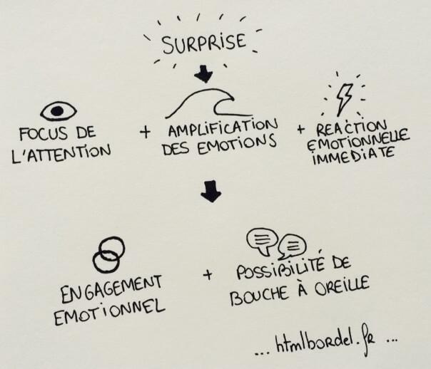 Utiliser la surprise, c'est chercher à obtenir une réaction instinctive