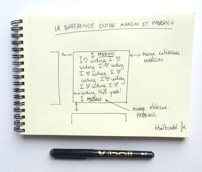 apprendre le langage html : Faire la différence entre marge intérieure (padding) et marge extérieure (marging)