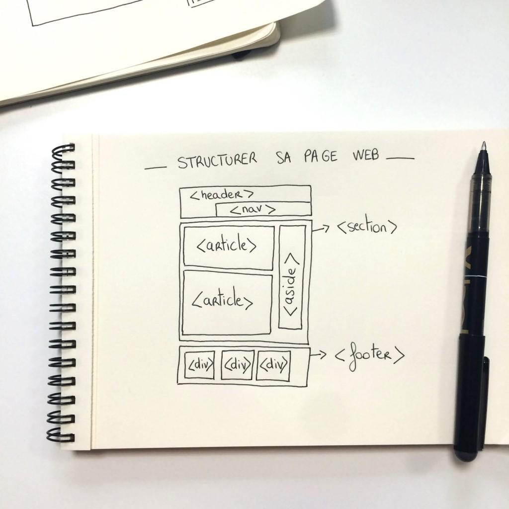 structurer sa page web avec les balises html